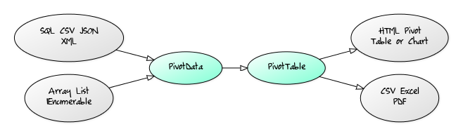 PivotData calculates data for pivot tables and charts