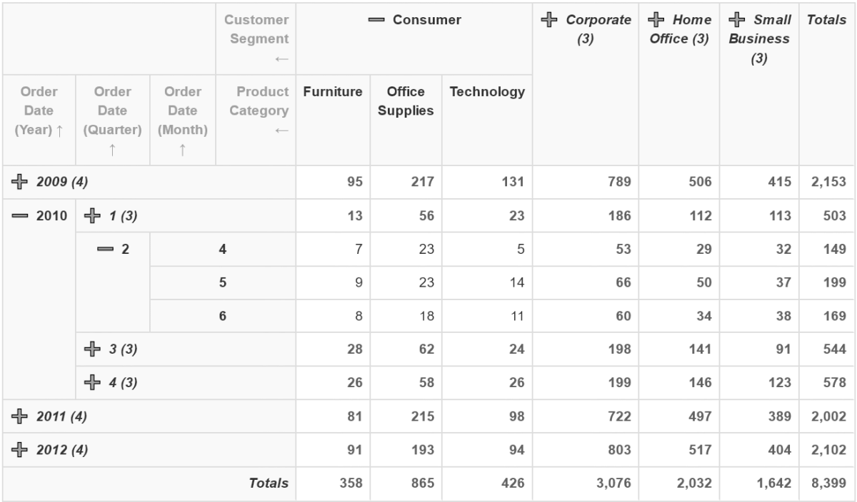 Python pivot table - PivotData Microservice