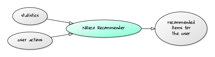 NReco Recommendation System for .NET