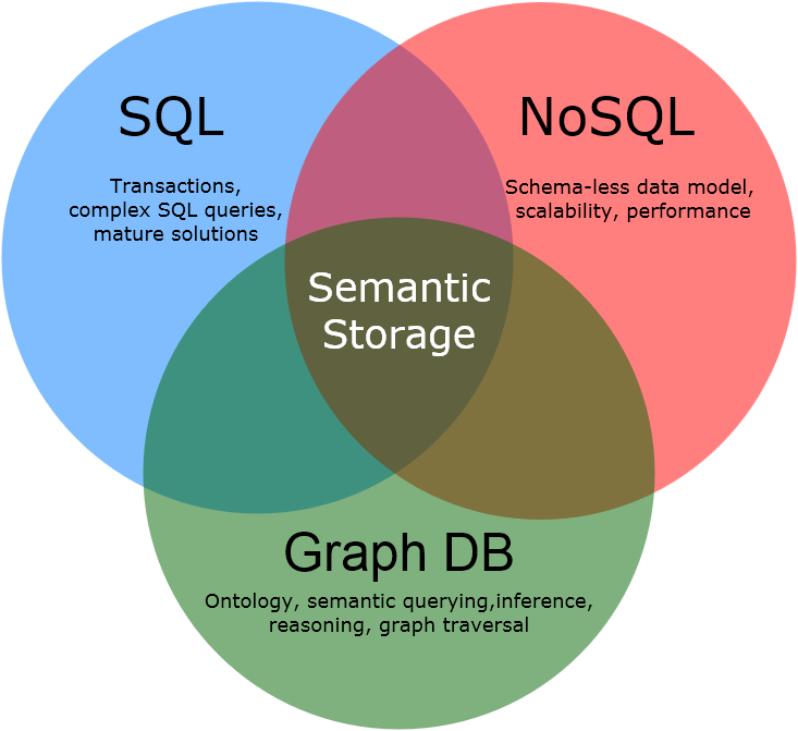 Semantic Storage: combines benefits of SQL + NoSQL + Graph DB for business data